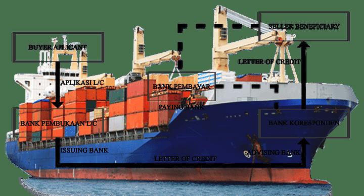 Manfaat Letter Of Credit L C Memudahkan Proses Transaksi Pembayaran Diantara Pihak Yang Belum Saling Mengenal Seba Tulisan Perdagangan Internasional Pengikut