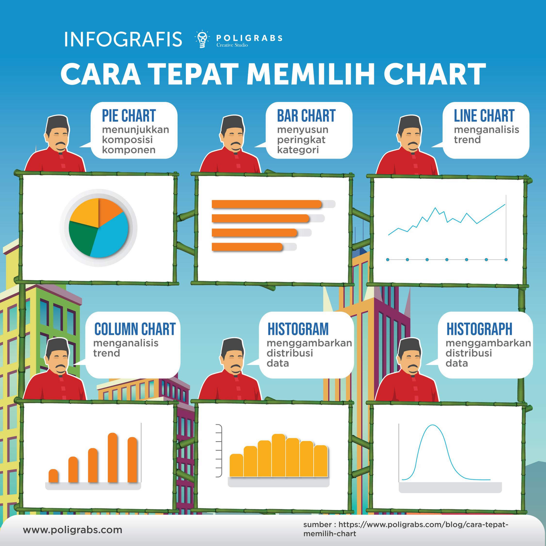 Infografis Poligrabs Cara Tepat Memilih Chart Di 2020 Infografis Blog Grafik