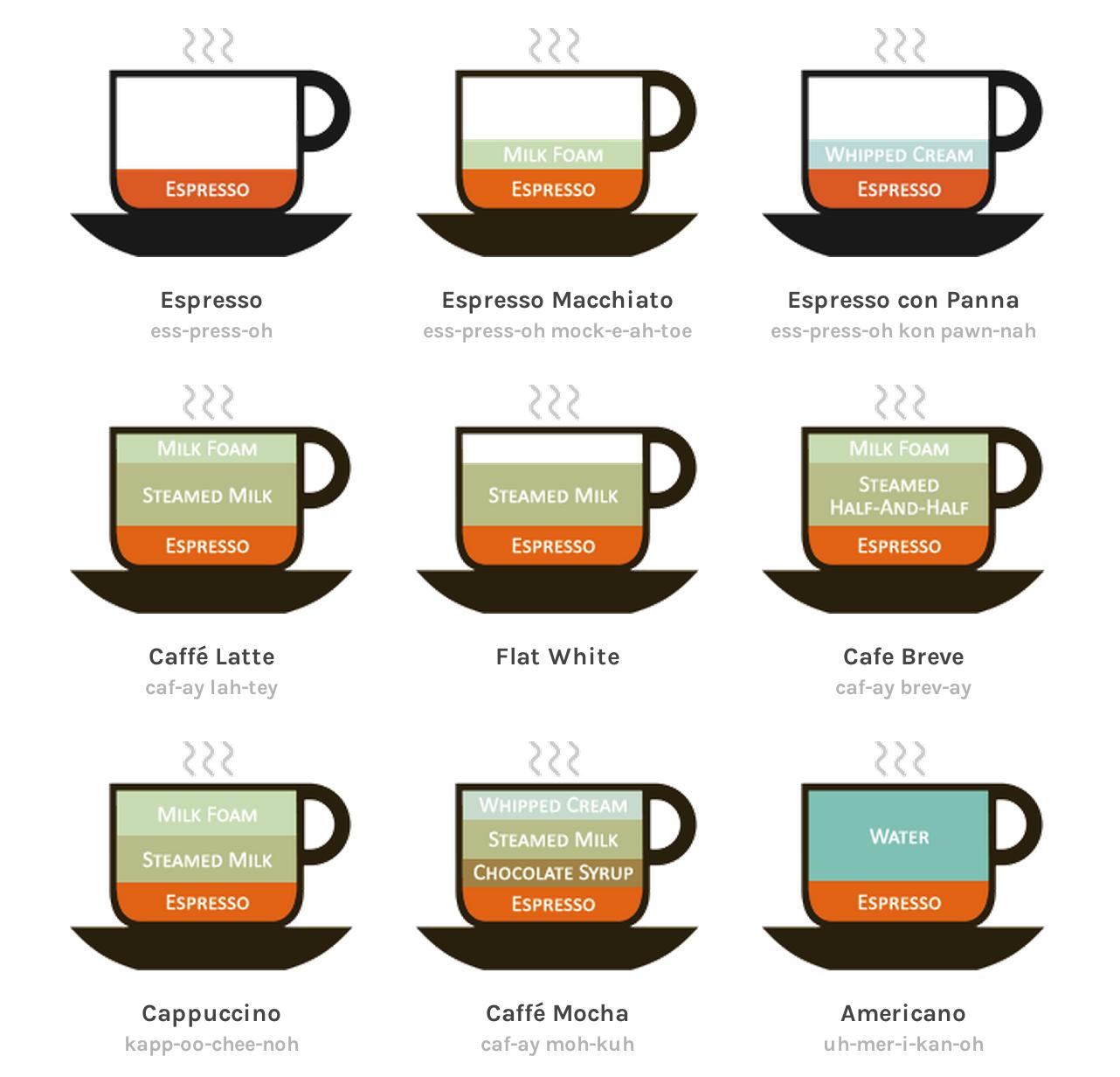 これはすごい コーヒーの違いを表した1枚の画像 カフェラテ カプチーノ コーヒー 種類 コーヒー