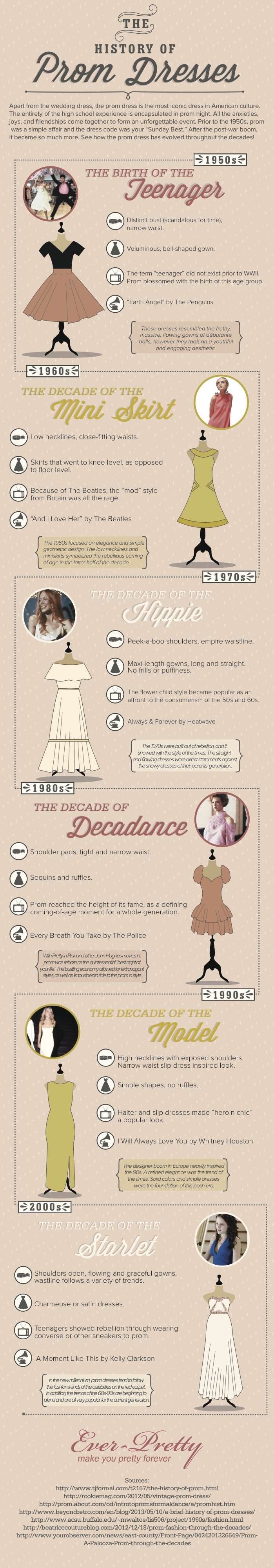 Learn how the prom dress evolved from the 20th to 21st century.