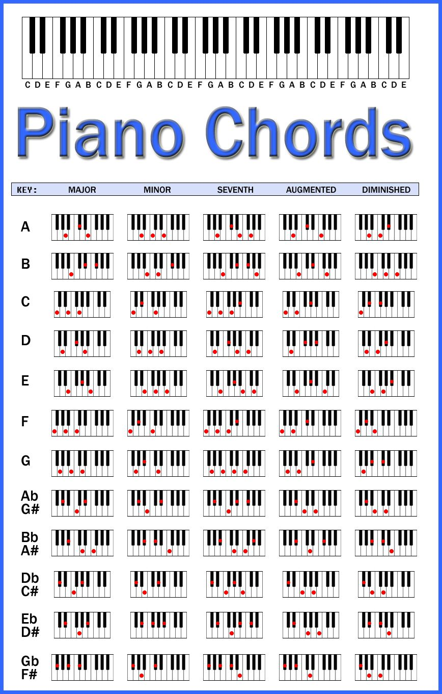 Piano chords chart by skcin7 deviantart com on deviantart music