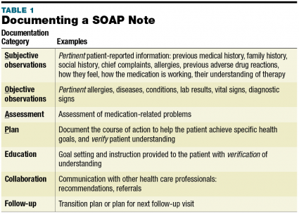 Soap Note July     Evaluation And Management In Cpt Coding