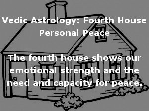 Strength Of Houses In Vedic Astrology
