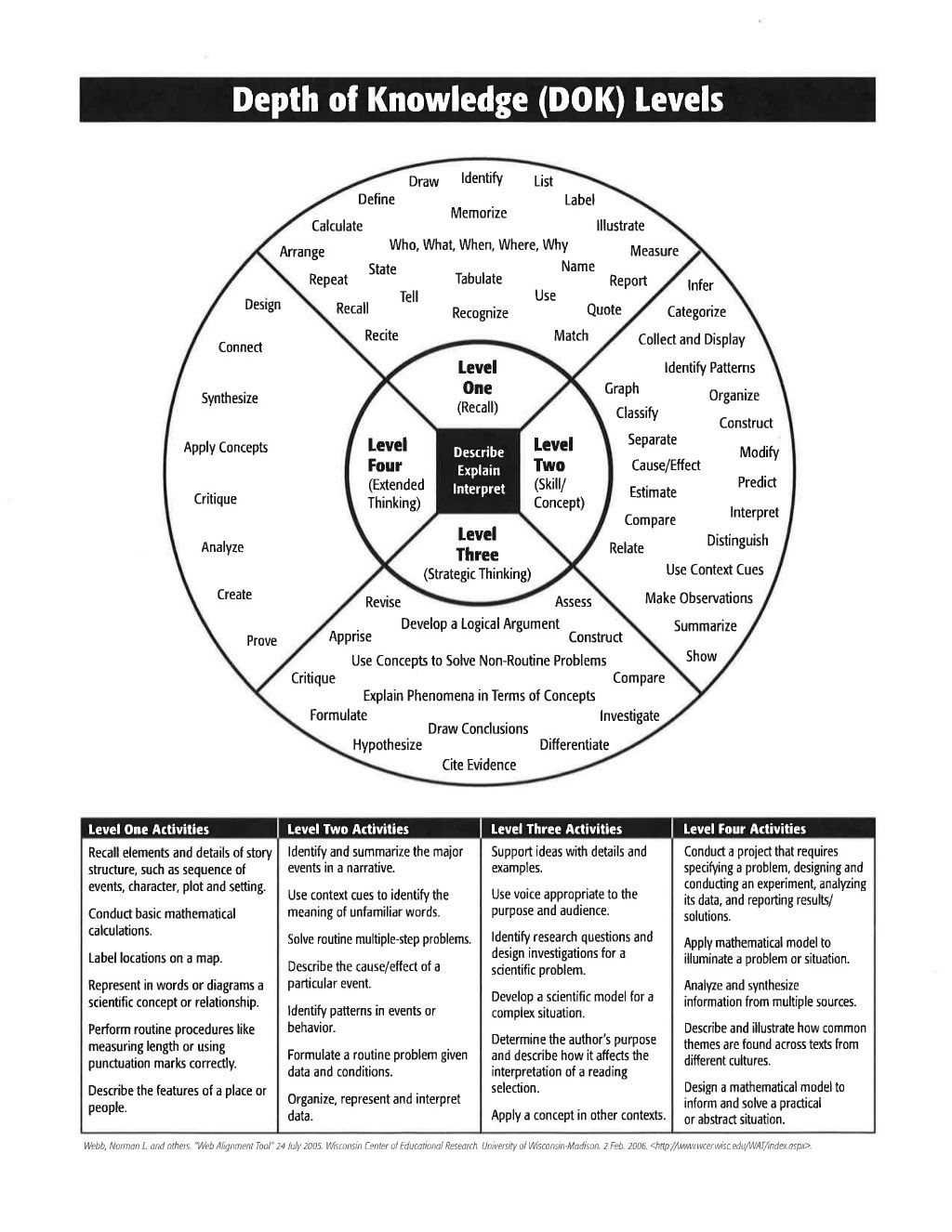 Depth Of Knowledge Chart Teaching Dok Levels Jpg 1024x1326
