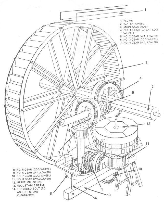 lawrence_springmill_diagram_wheel_axle_800_2004.jpg (643