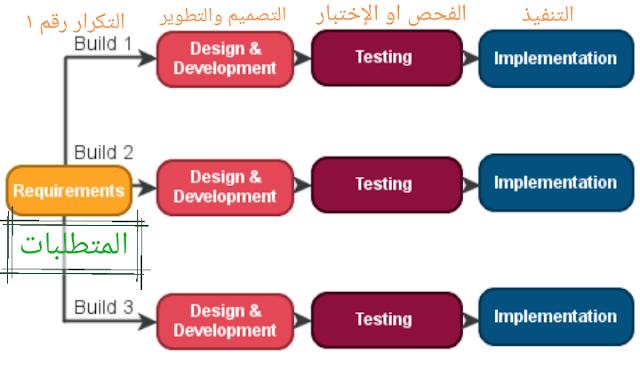 النموذج التكراري بالتفصيل دورة حياة تطوير النظام او النظم او البرمجياتsdlc Iterative Model