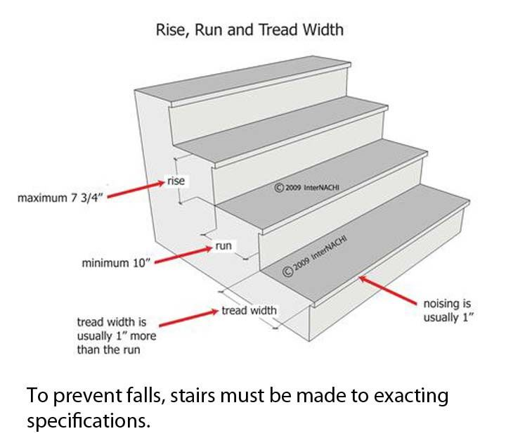 Merveilleux Stairs Measurements, Stair Steps, Stair Treads, Banisters, Stair Dimensions,  Wood Staircase