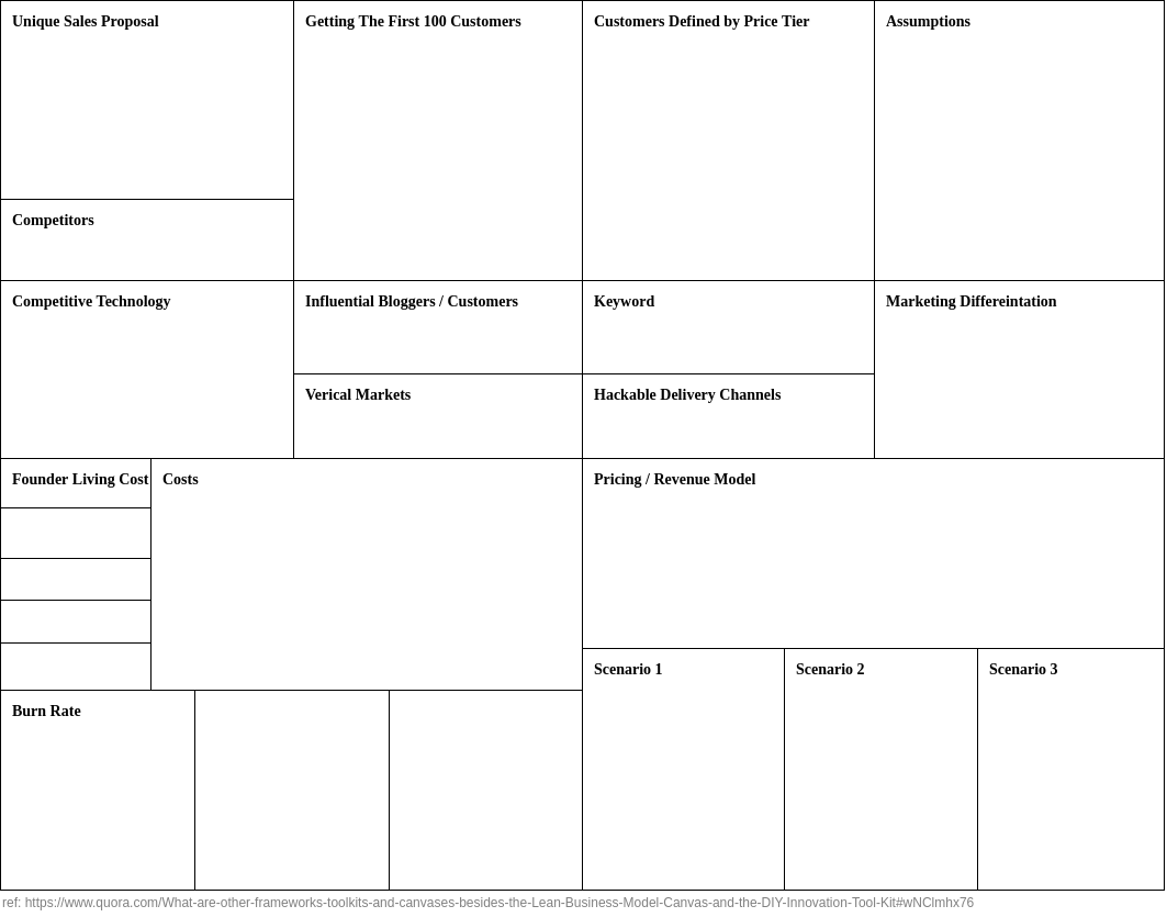 Saas Business Canvas Business Model Template Business Canvas Business Model Example