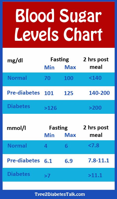 Diabetes Blood Sugar Levels Chart Healthy