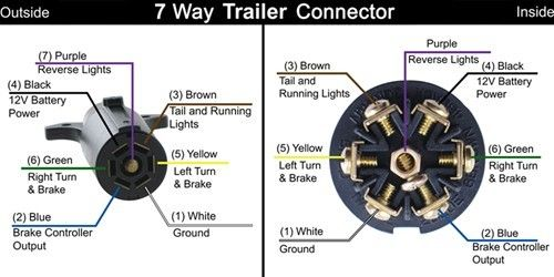 pollak black plastic 7 pole rv style trailer connector trailer rh pinterest com