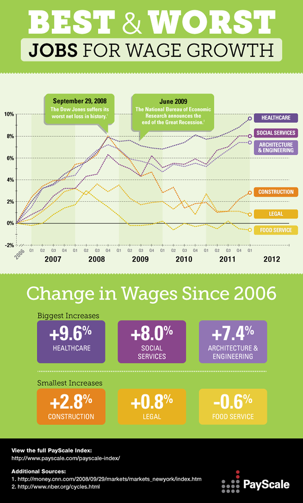 Payscale Index National Compensation Trends For The United States Infographic Job Marketing Jobs