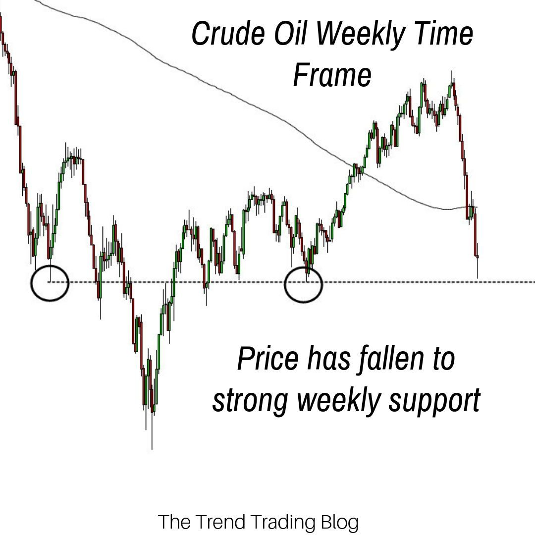 Recently Crude Oil Has Seen A Fast Move Down This Move Has Fallen