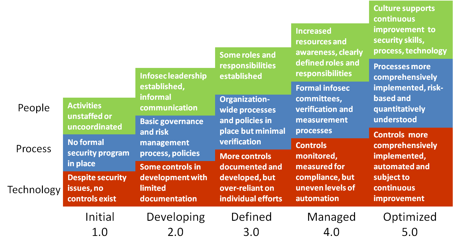 Image Result For Defense In Depth Security Architecture Model