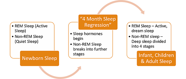 The 4 Month Sleep Regression!  What is it, why does it happen, how can I get through it!!