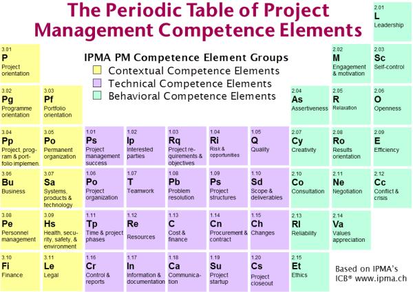Tabela Periódica dos Elementos de Competências em Gerenciamento