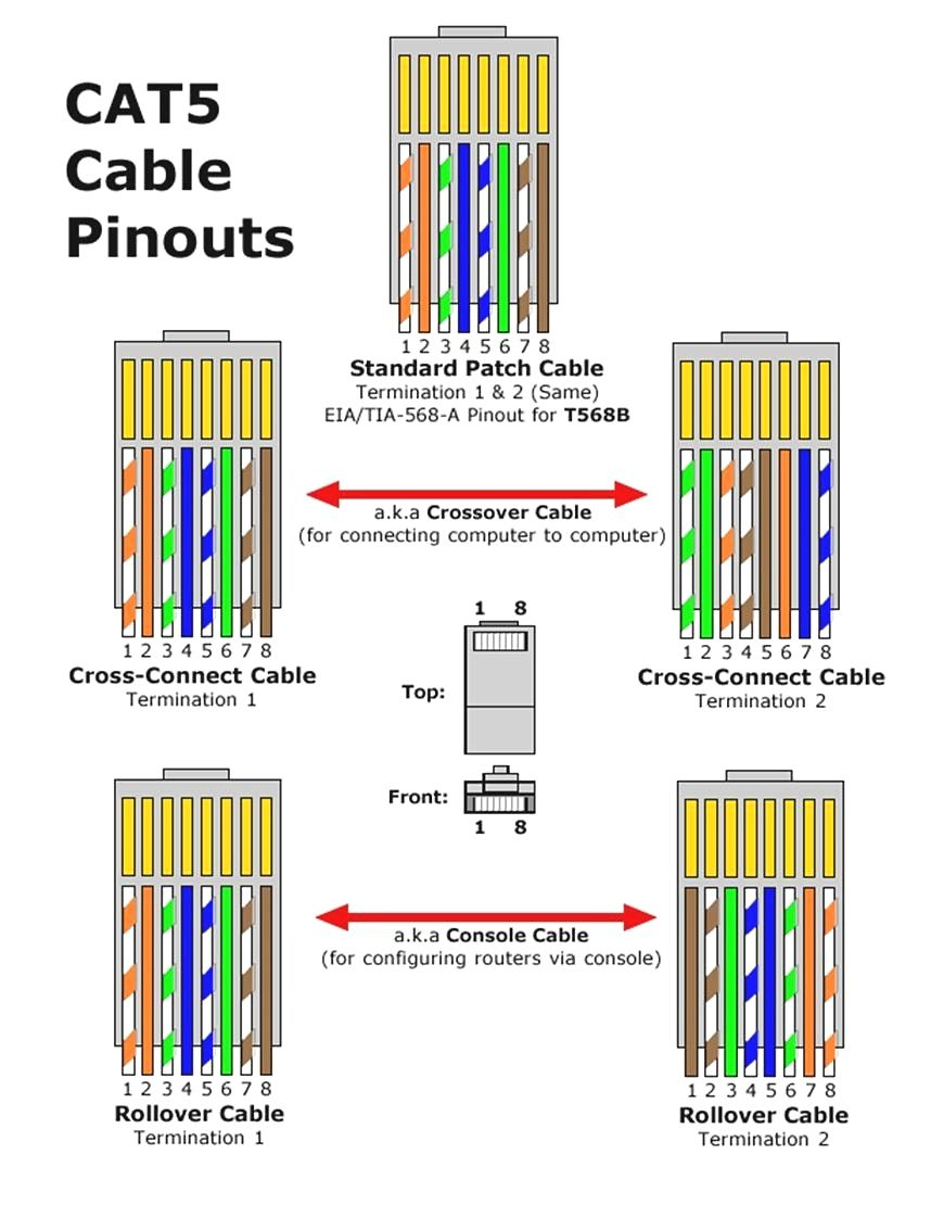 Cat 5 Wiring Diagram Diagrams Schematics Inside Ethernet