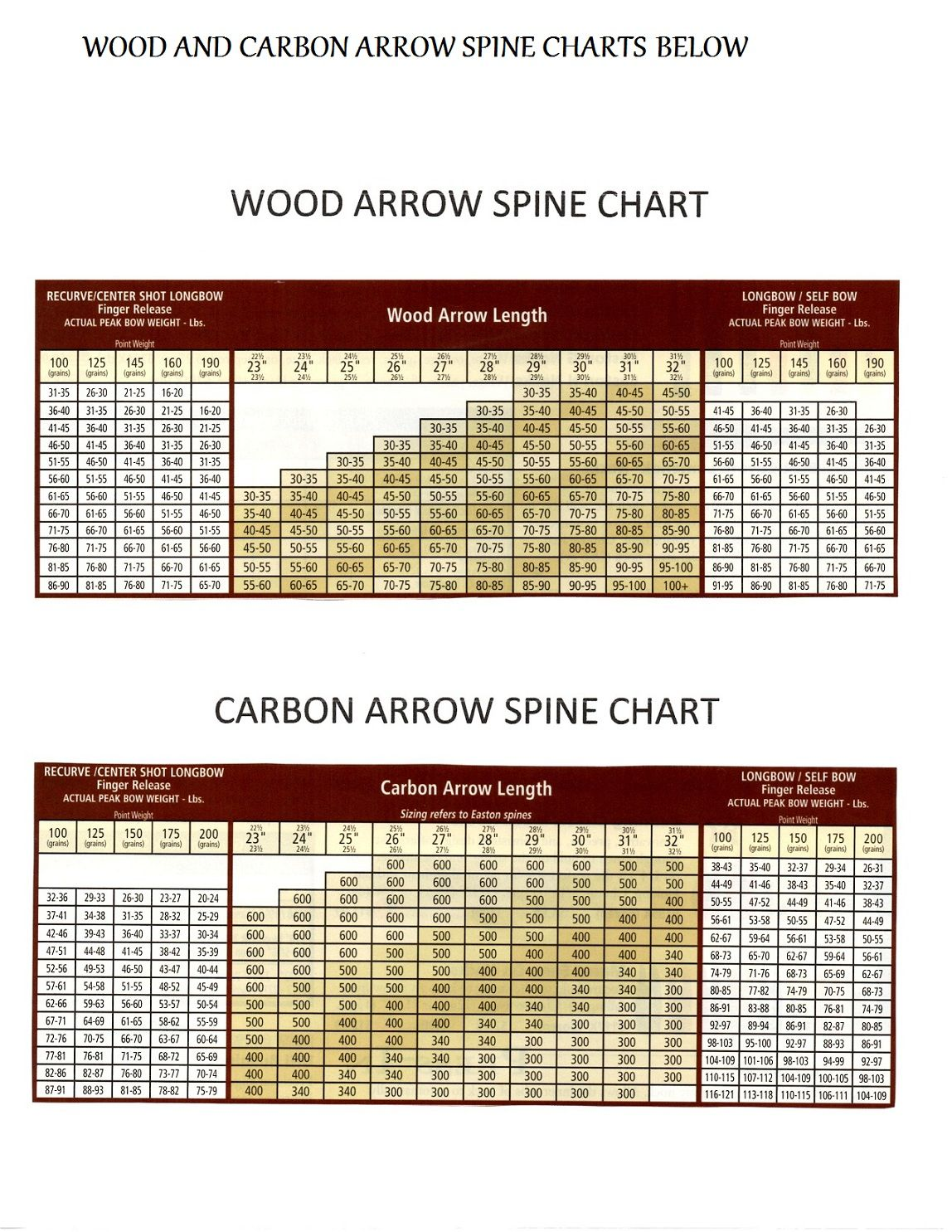 Wood and Carbon Arrows SPINE CHART Archery Arrows