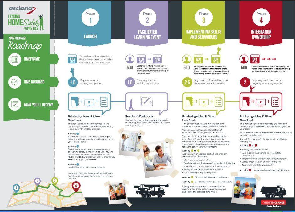 capital campaign roadmap Google Search Strategy – Program Roadmap