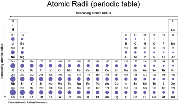 Periodic Table Of Elements Atomic Radius Periodic Table Atom Radii