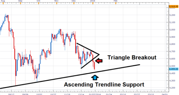 The CAC40 descends on trendline support | <a data-pin-do