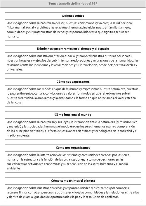 Cómo desarrollar el programa de indagación transdisciplinario | PYP ...