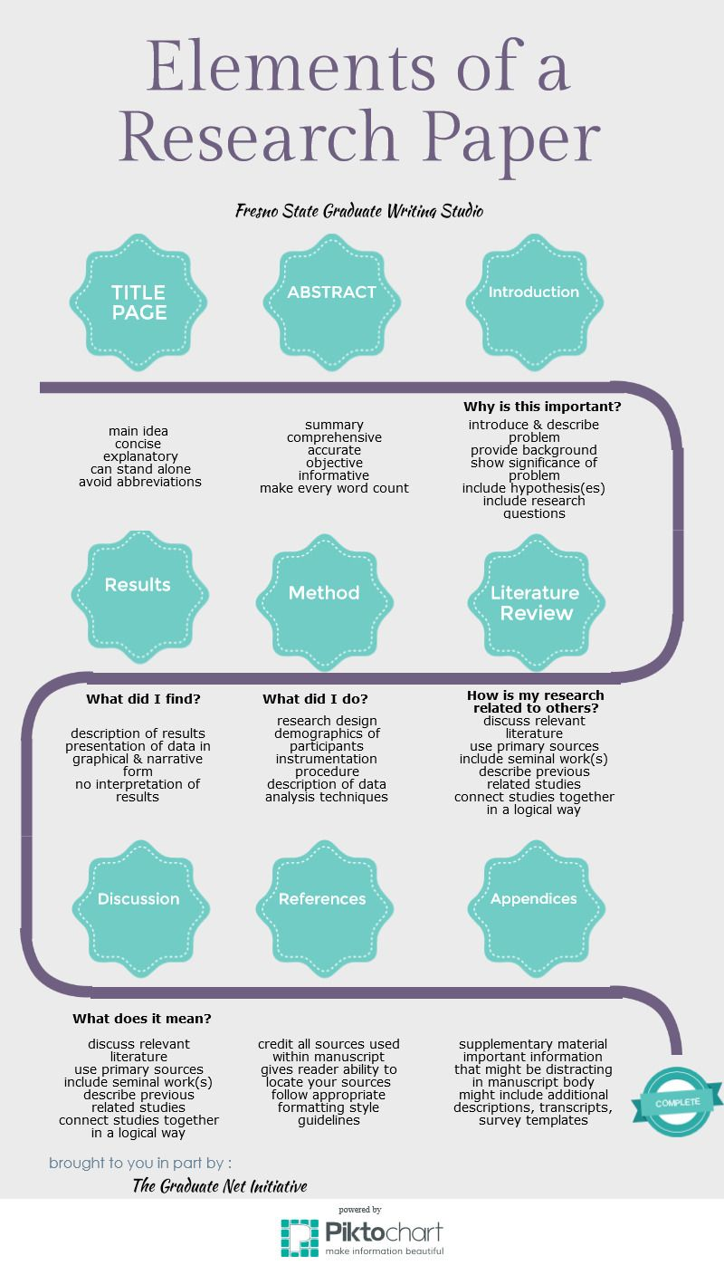 elements of an essay paper
