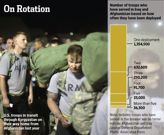About 43% of U.S. troops who served in Iraq or Afghanistan were deployed multiple times. #infographic