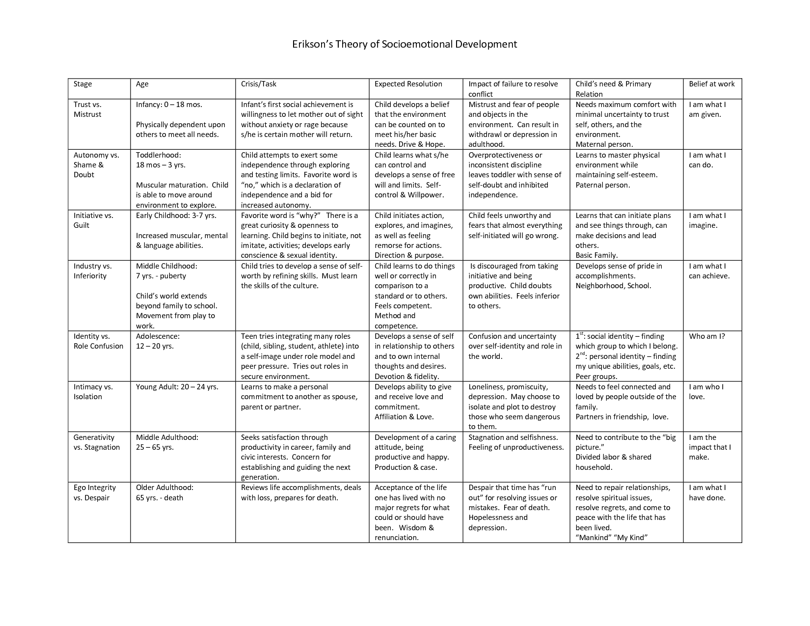 Developmental Tasks And Psychosocial Crisis Chart