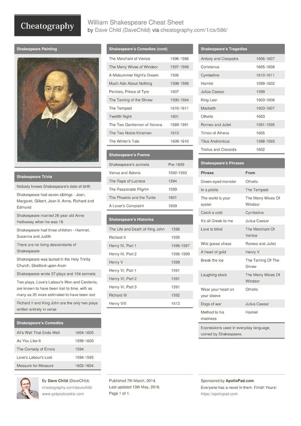 William Shakespeare Cheat Sheet from DaveChild. A cheat