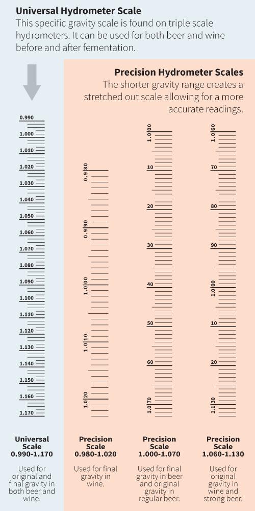Ilration Specific Gravity Scales
