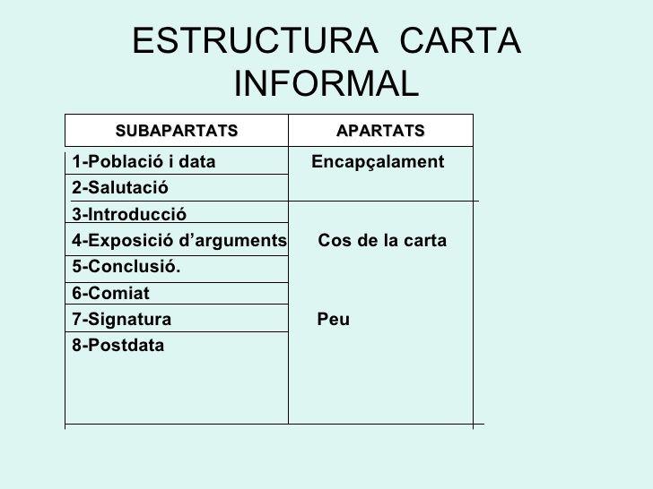 Estructura Carta Informal Ul Li 1 Població I Data