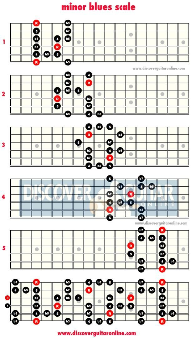 My Top 5 Blues Rock Solos to Learn the Blues