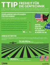 BUND-Infografiken: TTIP - Freiheit für die Gentechnik