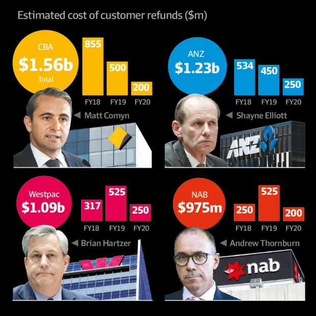 Royal Commission Erodes Trust In Banks New Poll Polls Trust News