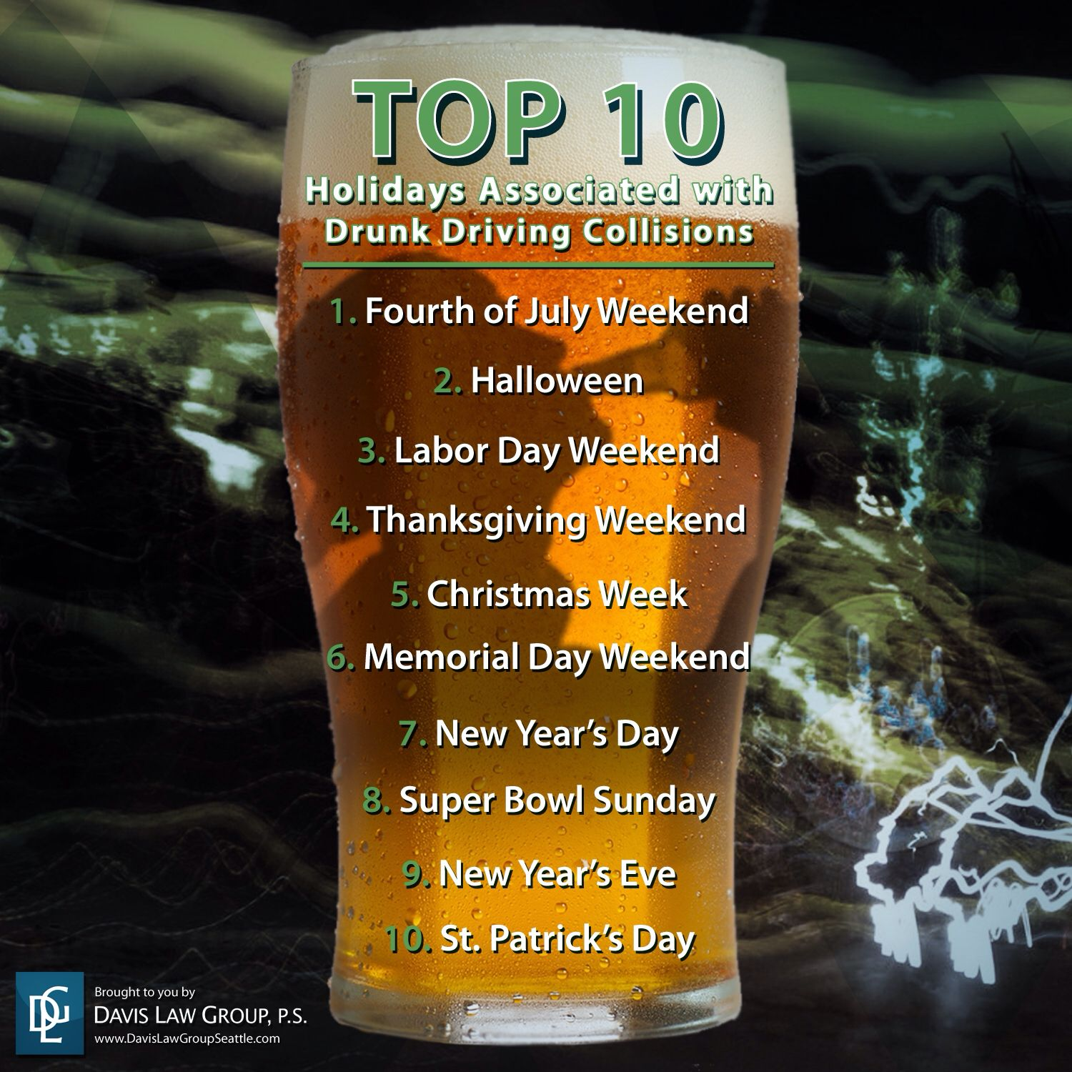 This image above shows the top 10 holidays that are most commonly related with drunk driving accidents/collisions. This is significant because drunk driving can cause many damages at any point in time.If you choose to celebrate a holiday by drinking and then driving a vehicle you not only risk killing yourself or someone else, but the trauma and financial costs of a crash or an arrest for driving drunk can be devastating. Celebrate smart. Stay alive, don't drink and drive.