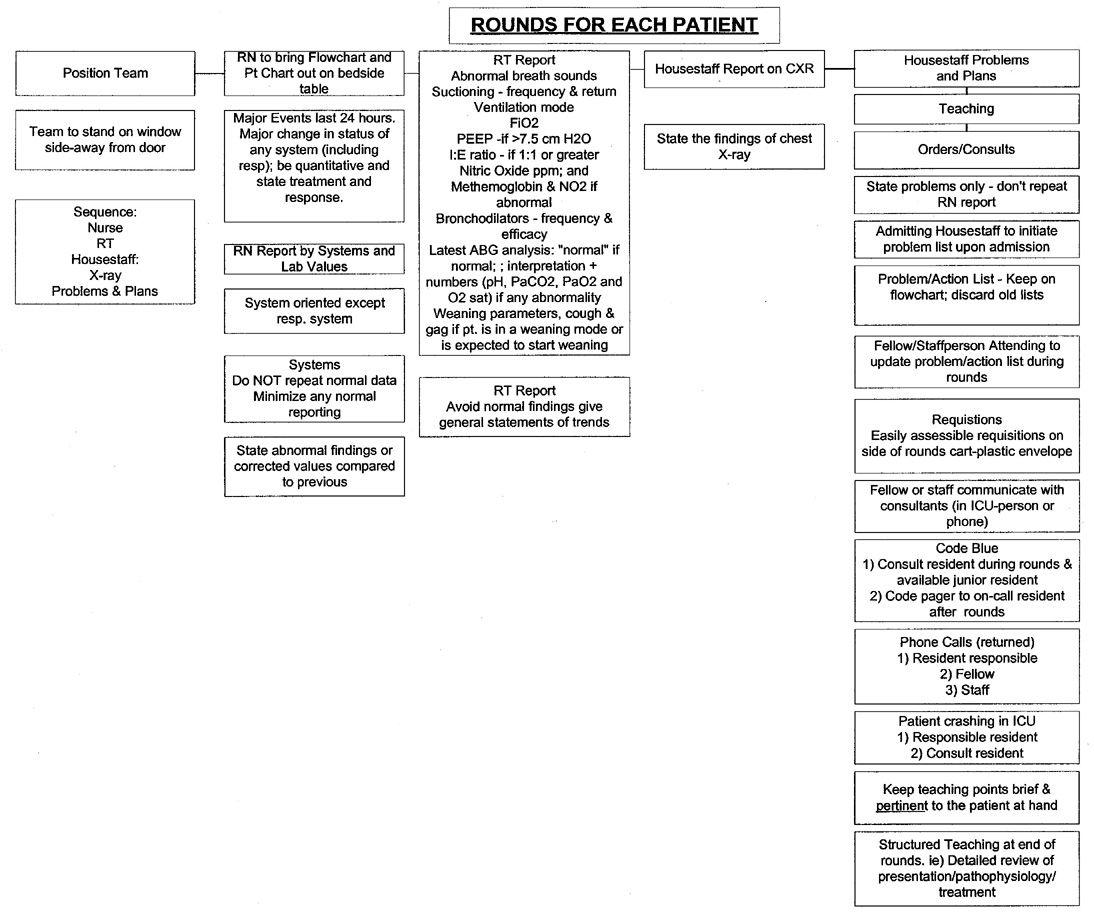 Nursing Rounds Worksheet