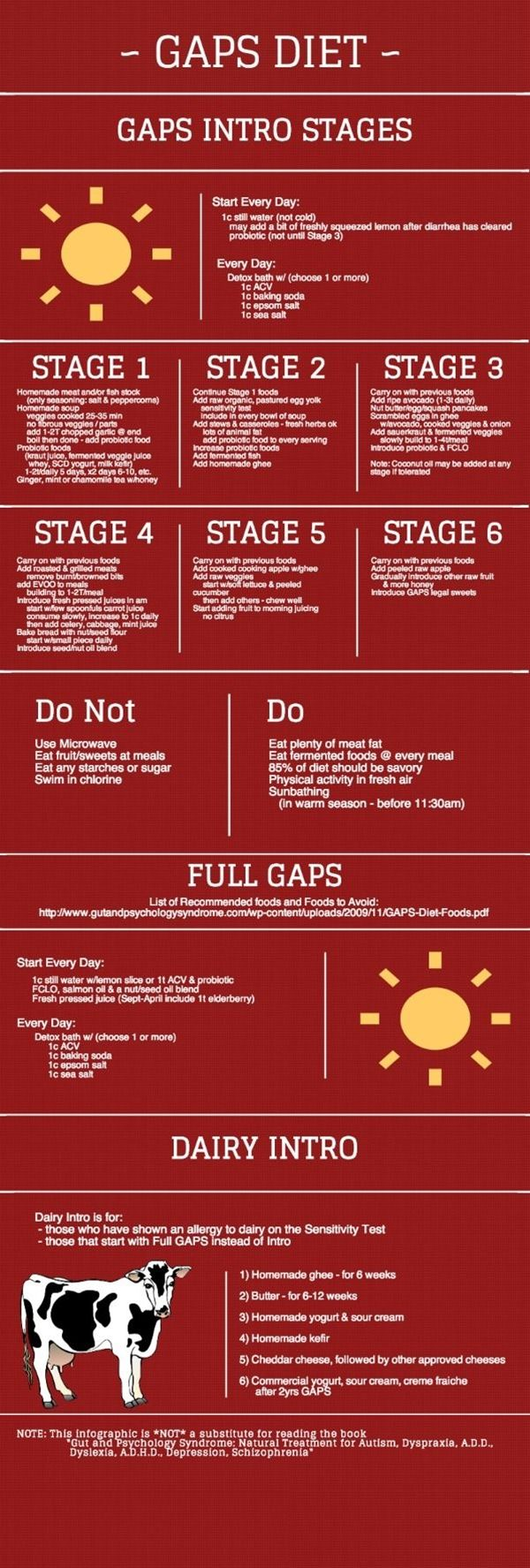 gaps diet infographic | health & fitness | pinterest | gaps diet