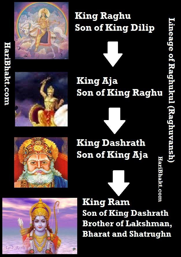 Photo of Raghuvanshi: Respected Powerful Lineage of all Hindu Kings