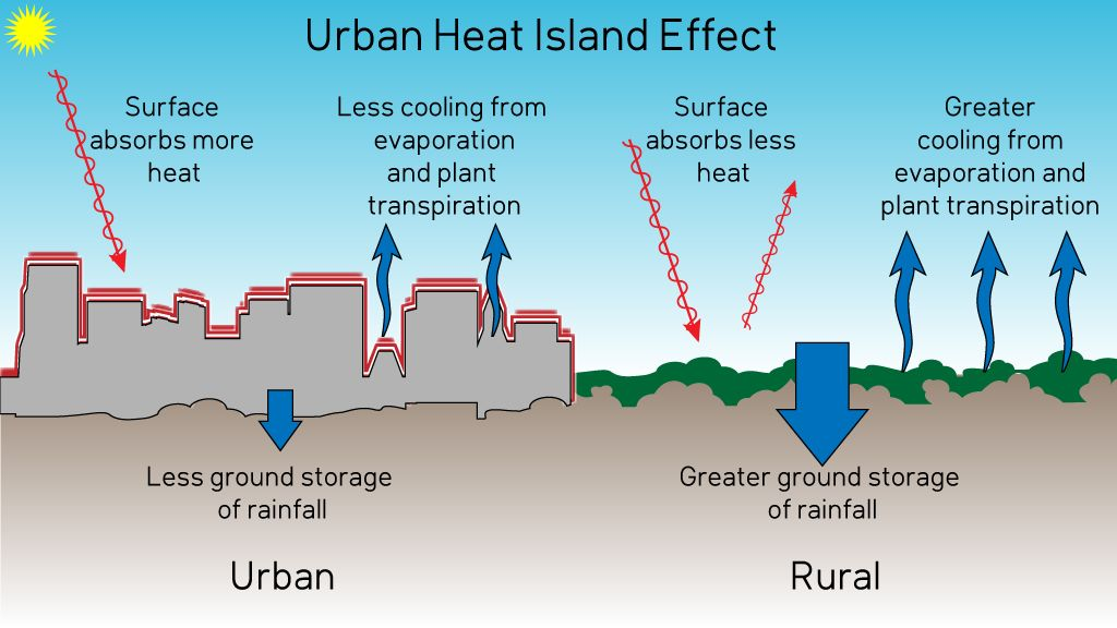 Image result for urban heat island ARE test prep Pinterest - sample psychrometric chart