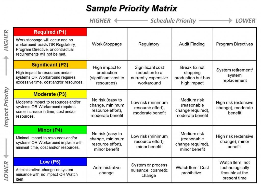 Priority Matrix Sample (With images) Personal