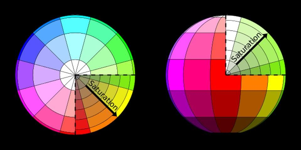 The HSL color space mapped to a sphere, with c...