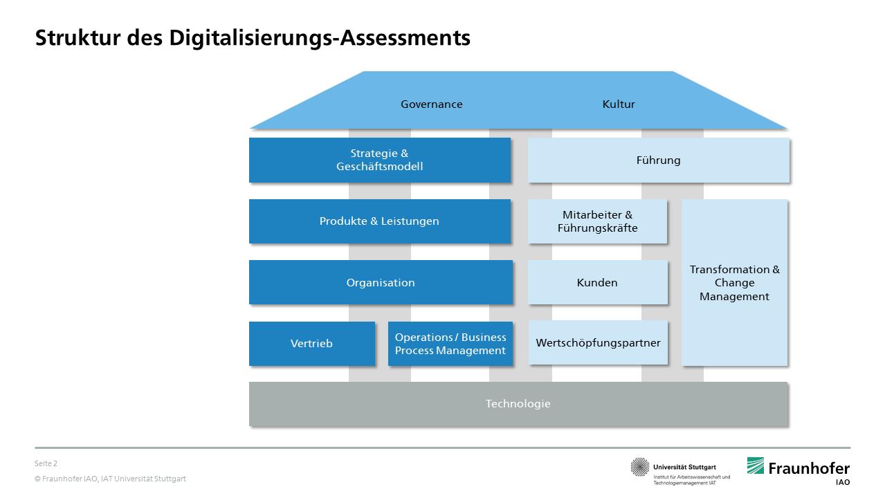 Analyse Des Digitalen Reifegrads Einer Bank Oder Sparkasse Digitalisierung Sparkasse Technologie