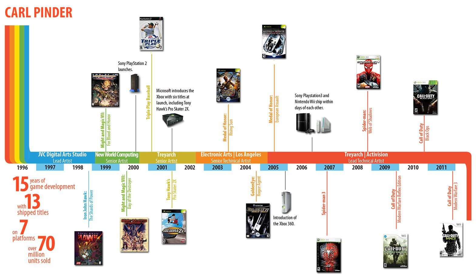 cool timeline infographics Google Search Timeline