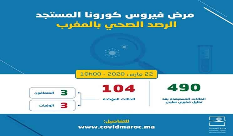 وزارة الصحة حصيلة صباح اليوم السبت 8 حالات إصابة جديدة بفيروس كورونا المستجد بالمغرب والقائمة ترتفع إلى 104 حالة Health Emergency News