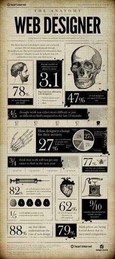 Die Anatomie eines Webdesigners 一個網頁設計師的解剖[Infografik] webdesigner webdesign infografik