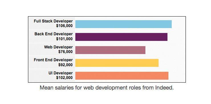 Front End Vs Back End Vs Full Stack Web Developers Demand