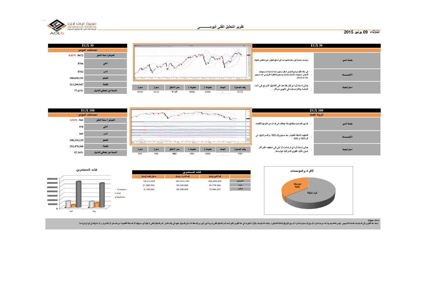 التحليل الفنى البورصة المصرية اليوم الثلاثاء 09 6 2015 من شركة عربية اون لاين