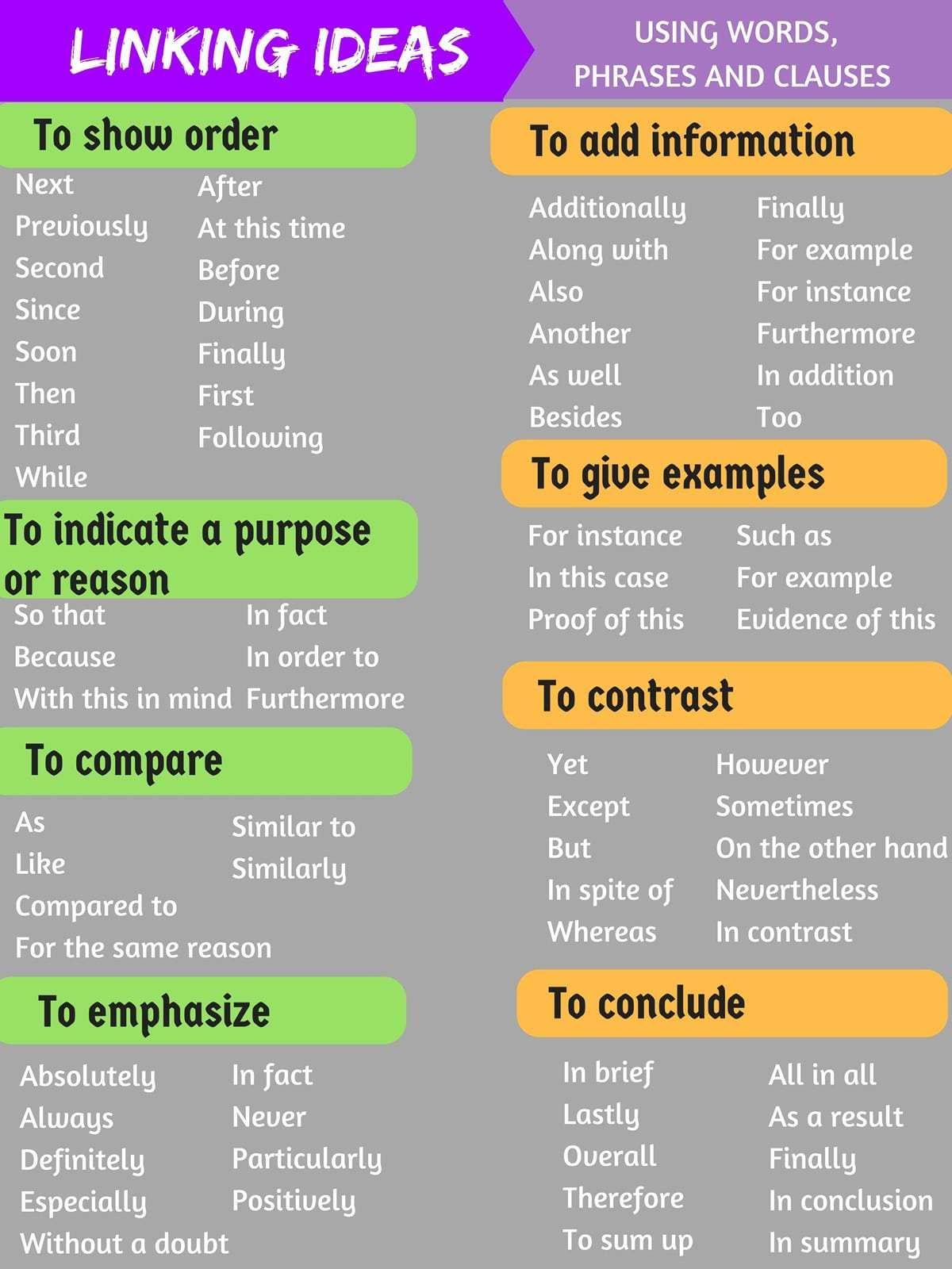Popular Linking Words And Transitional Phrases In English