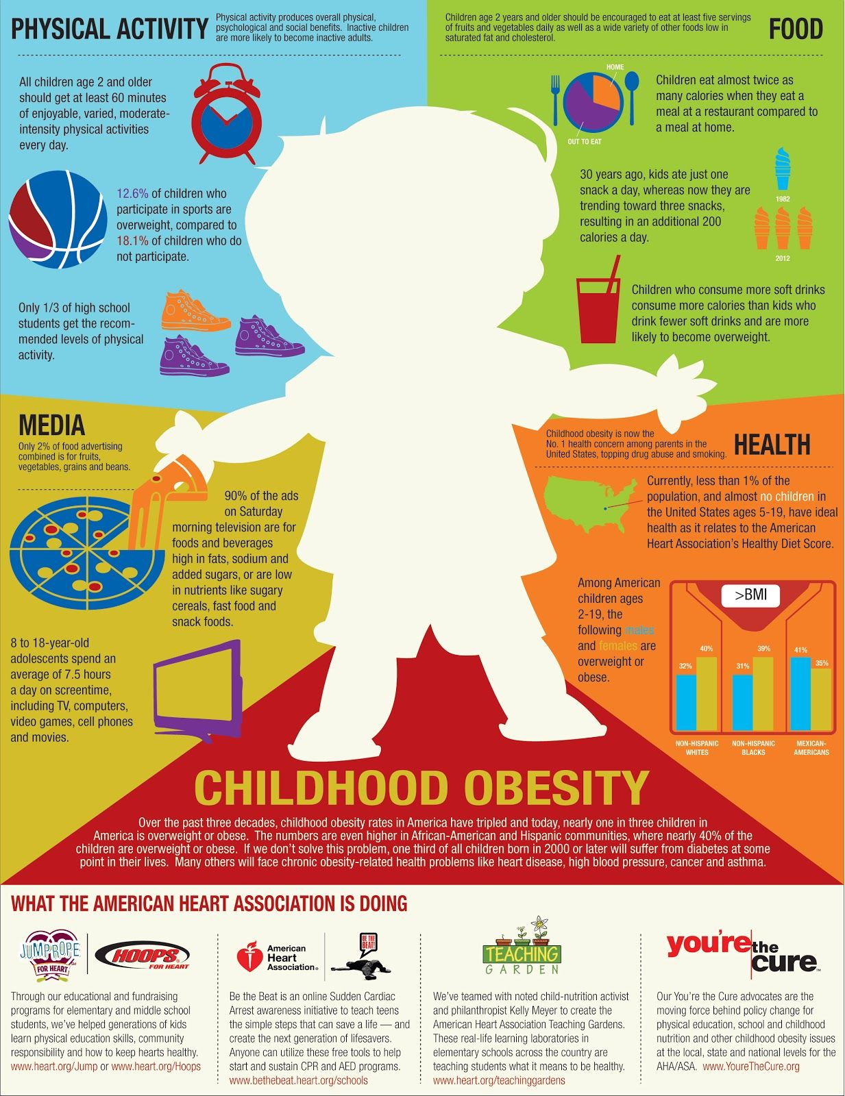 Obesity in young children... (American Heart Association ...
