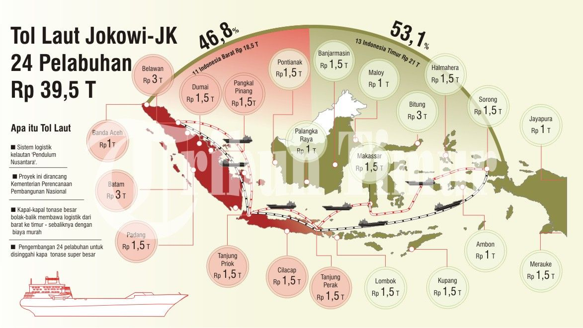 Tol Laut Jokowi-JK 24 Pelabuhan Rp 39,5 T